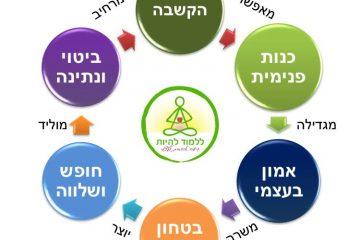 המעגל הפנימי של ריפוי עצמי טבעי
